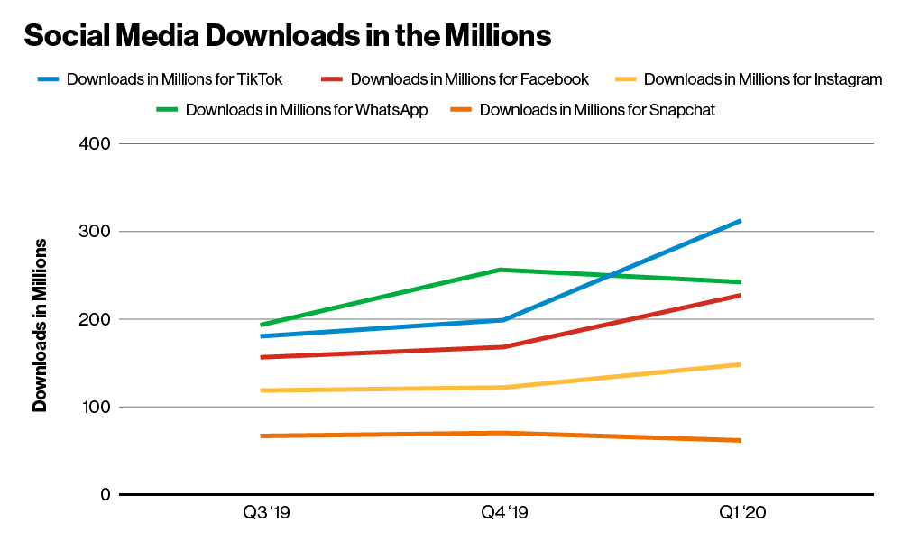 Social Media Downloads in the Millions